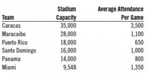 Table 1. Stadium Sizes, Inter-American League